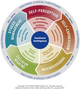 The value of emotional intelligence